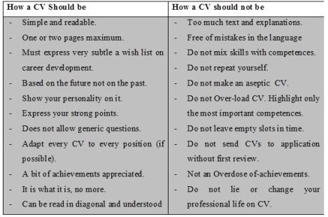 CVs dos and do not