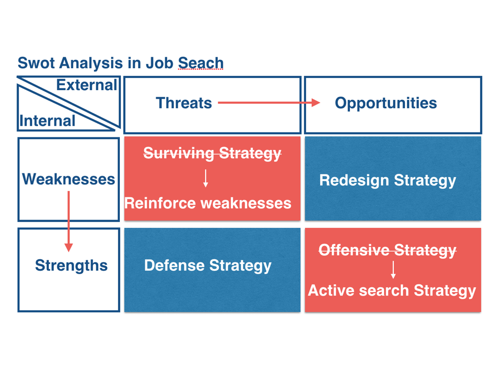 prepare a good swot analysis on your job search miguel brines